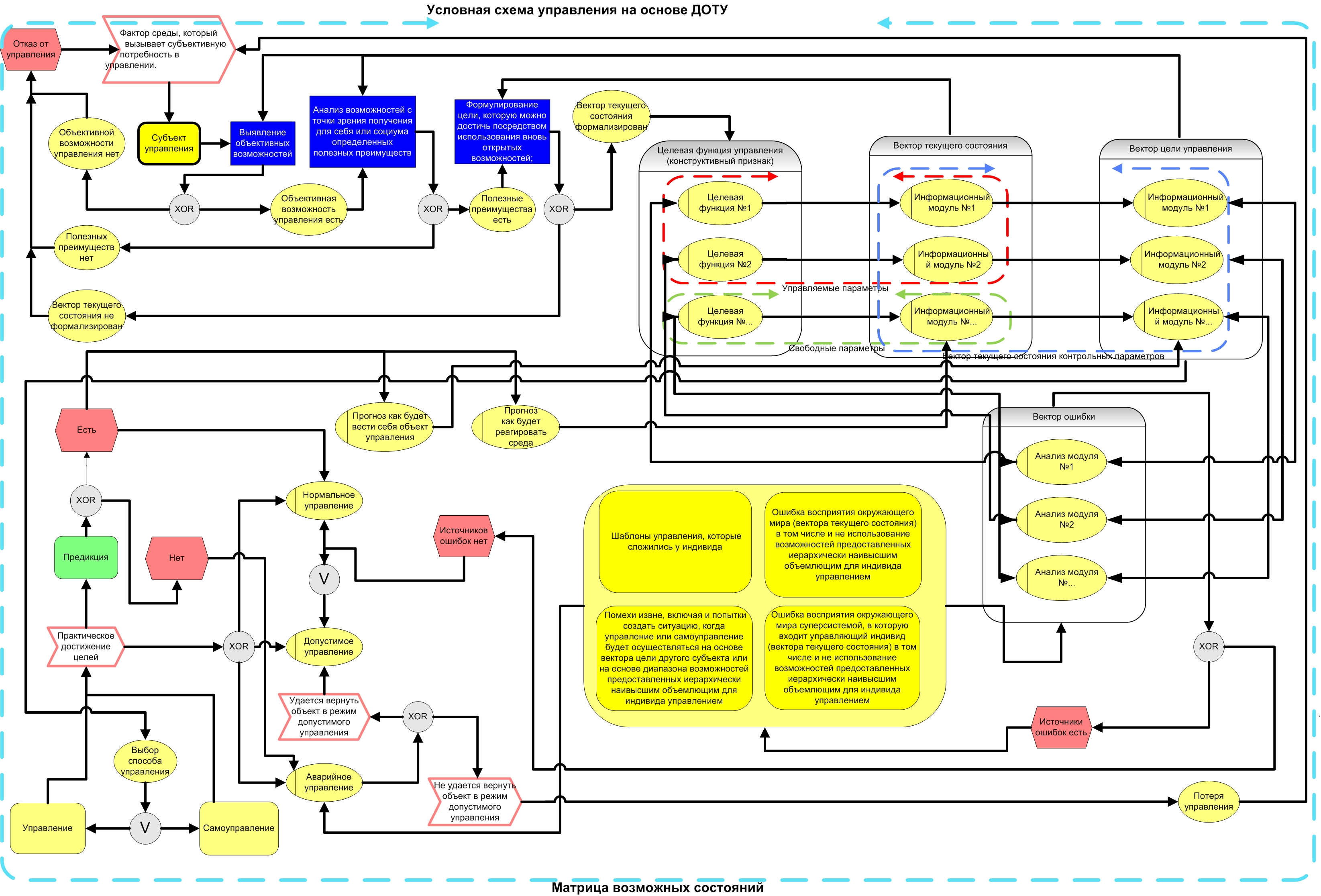 Базовые варианты схем управления