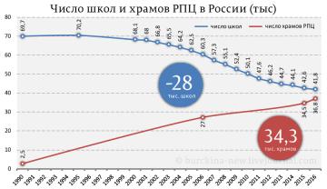 Число школ и храмов РПЦ в России