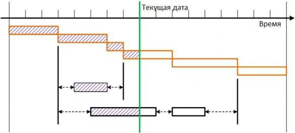Цветной график Ганта. Стандартный инструмент контроля