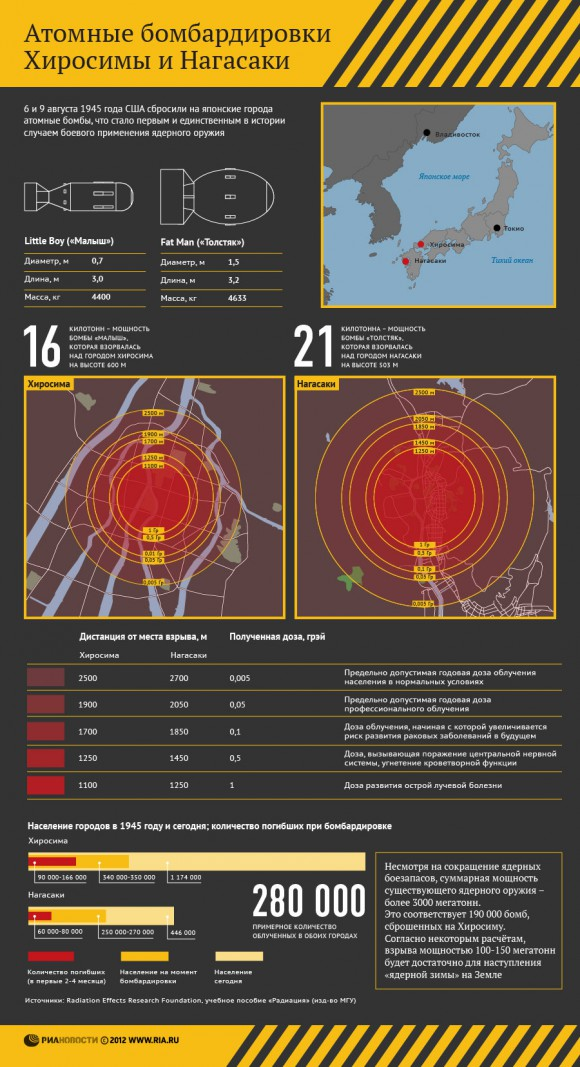 Атомные бомбардировки Хиросимы и Нагасаки (2012)