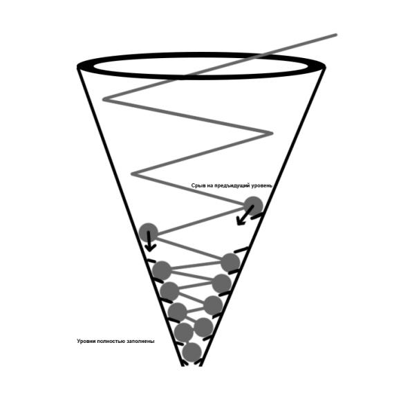 Эволюционная воронка по КОБ