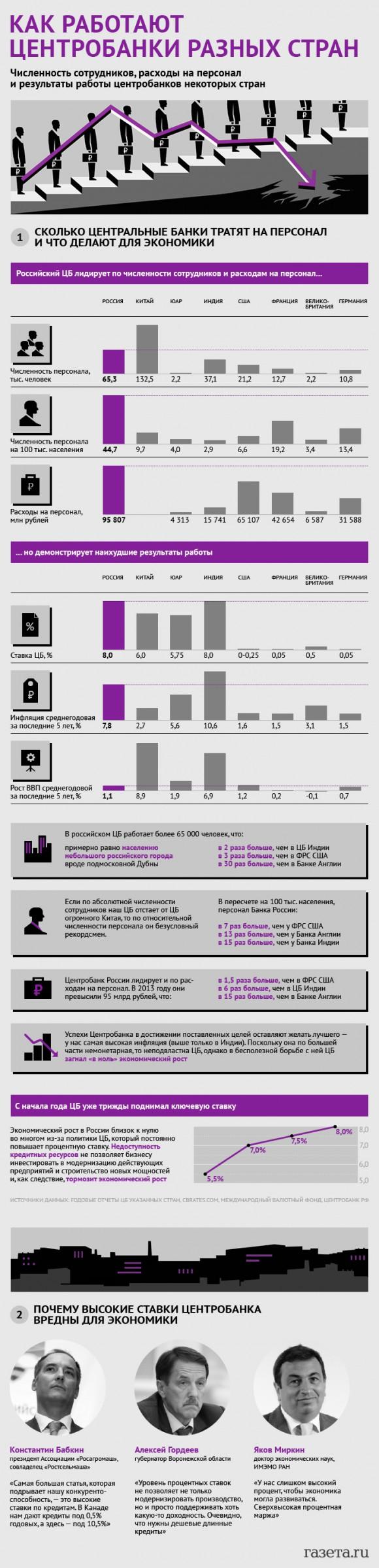 Как работают центробанки разных стран (2014)