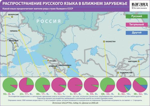 Распространение русского языка в ближнем зарубежье (2010)