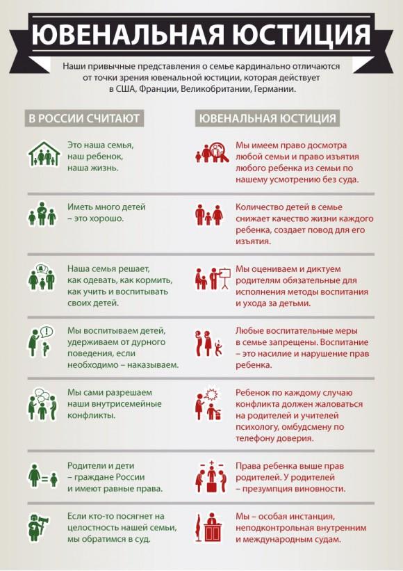 Семейные ценности в России и Ювенальная юстиция