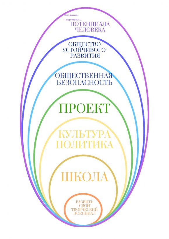 Схема устойчивого развития, схема №4