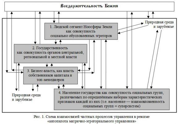 Схема взаимосвязей частных процессов управления в режиме «автопилота матрично-эгрегориального управления»