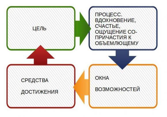 Спираль развития, схема №3