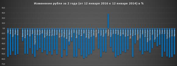 Изменения курса рубля к остальным валютам (12.01.2014 - 12.01.2016)