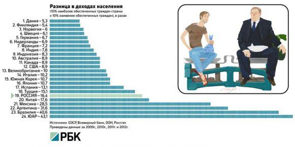 Разница в доходах населения