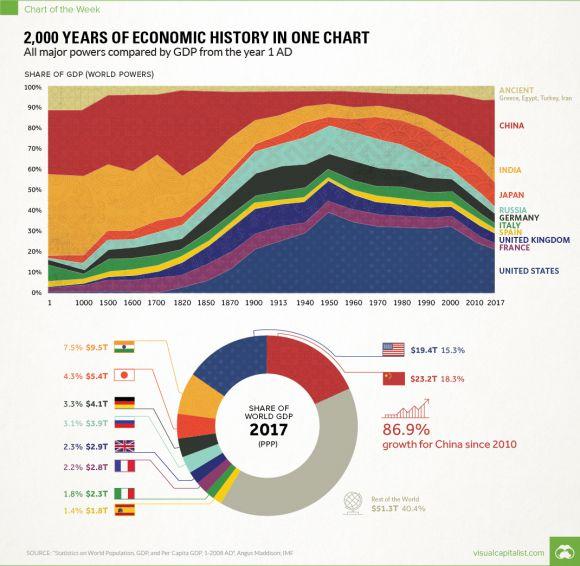 2000 лет экономической истории в одном графике