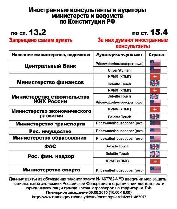 Иностранные консультанты и аудиторы министерств и ведомств по Конституции РФ