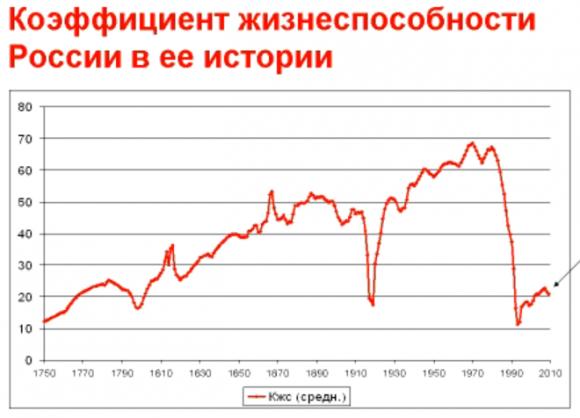 Коэффициент жизнеспособности России в её истории