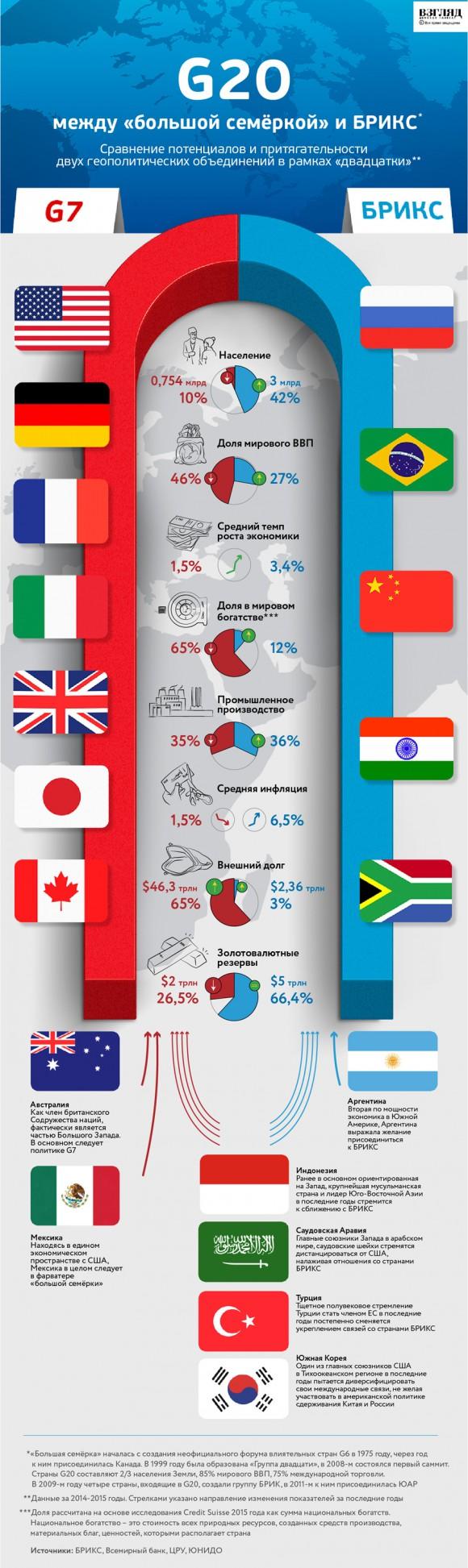 Как выглядит конкуренция между «большой семеркой» и БРИКС