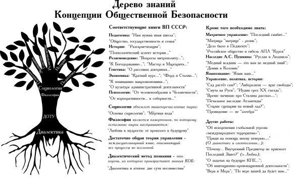 Дерево знаний КОБ