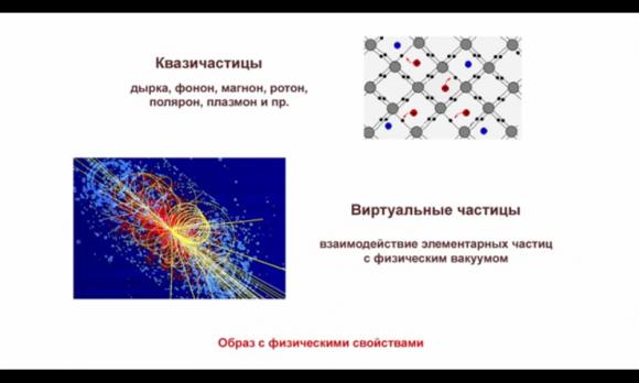Виртуальные частицы