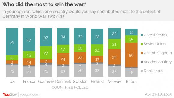 «Кто сделал больше для победы над нацистами?»