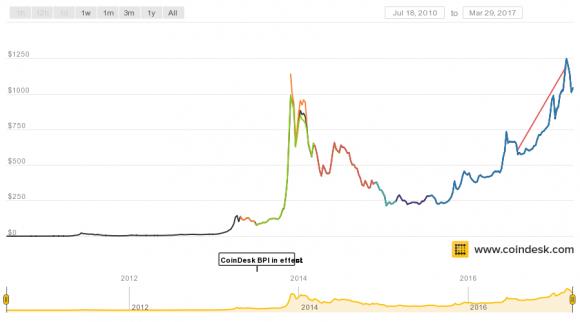 График курса Bitcoin за всю историю