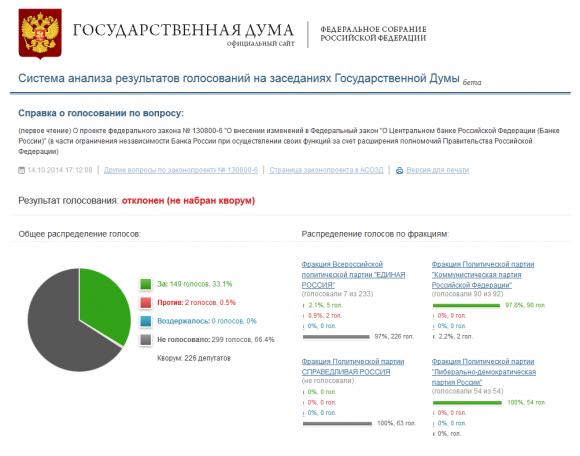 Результаты голосования по законопроекту № 130800-6 в части ограничения независимости Банка России (14 октября 2014г.).