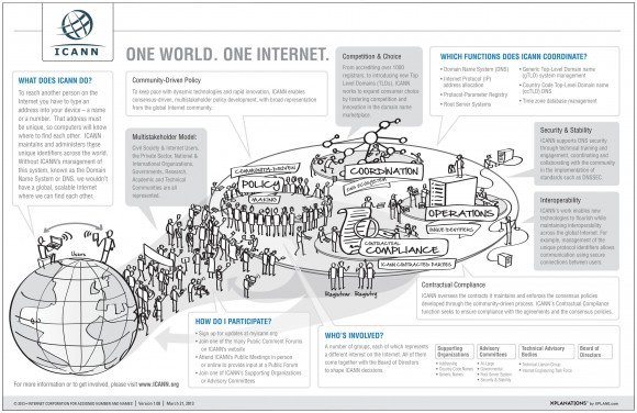 Функции ICANN