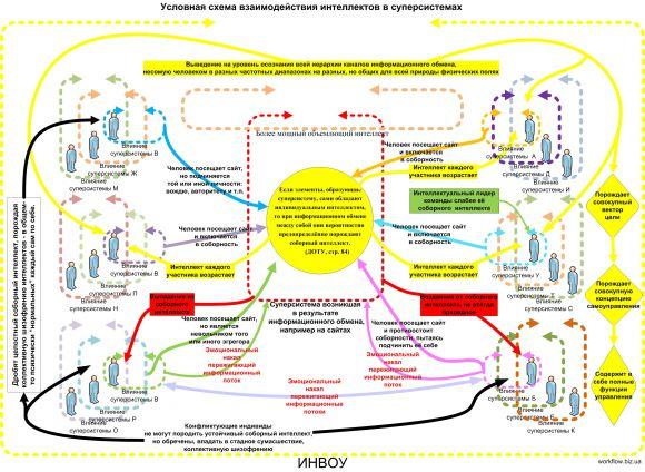 Условная схема взаимодействия интеллектов в суперсистеме