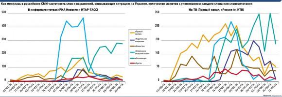 Как менялась в российских СМИ частотность слов и выражений по ситуации на Украине