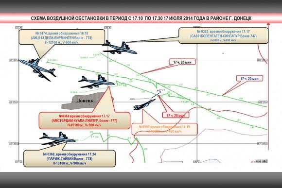 Схема воздушной обстановки в период крушения малазийского лайнера (МинОбороны РФ)