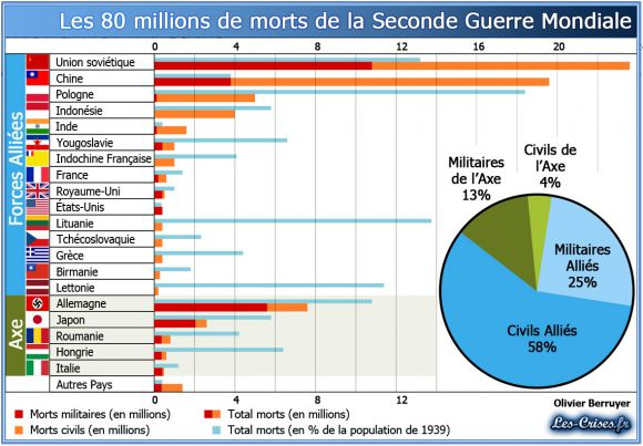 80 миллионов, погибших во второй мировой войне (по странам)