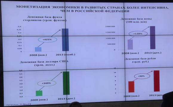 Монетизация экономики в развитых странах более эффективна, чем в Российской Федерации