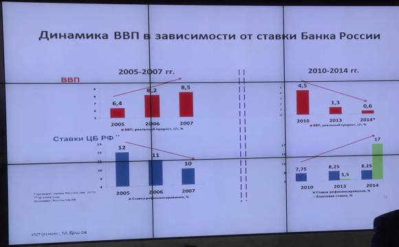 Динамика ВВП в зависимости от ставки Банка России