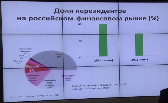 Доля нерезидентов на российском финансовом рынке