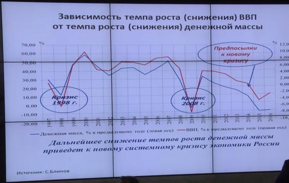 Зависимость темпа роста (снижения) ВВП от темпа роста (снижения) денежной массы