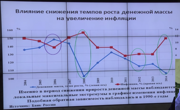 Влияние снижения темпов роста денежной массы на увеличение инфляции