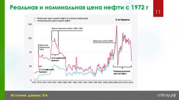 Реальная и номинальная цена нефти с 1972г.