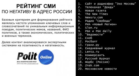 PolitOnline - Рейтинг СМИ по негативу в адрес России
