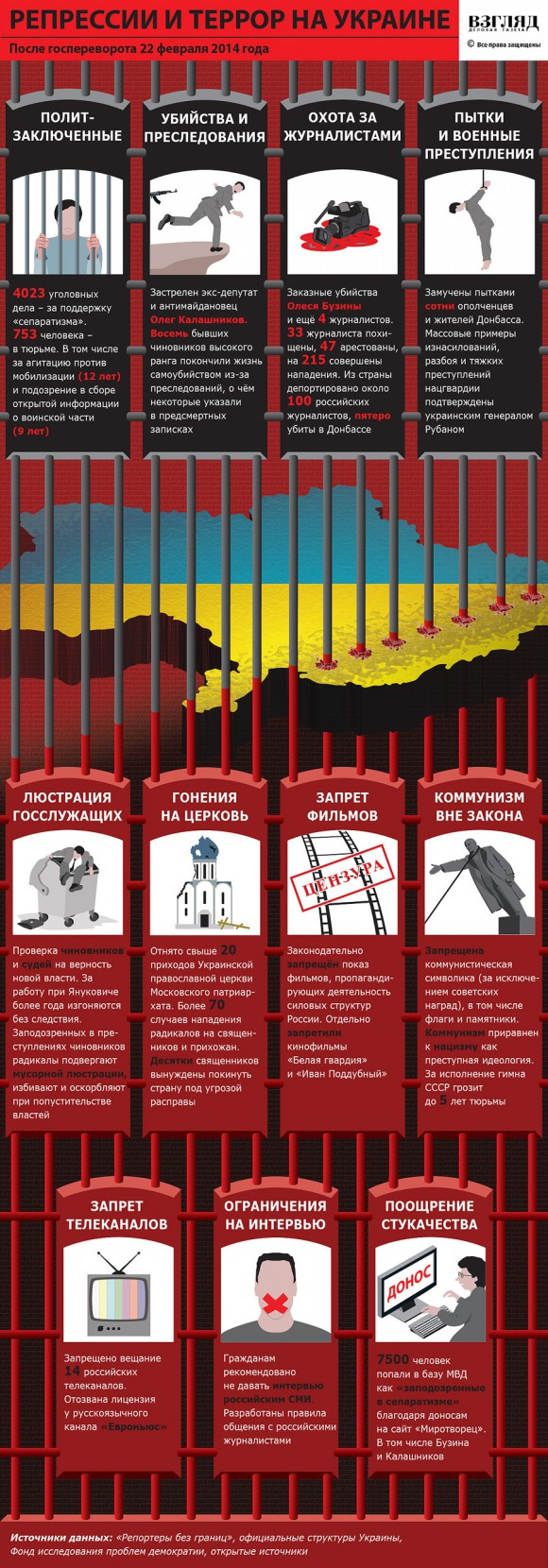 Репрессии и террор на Украине