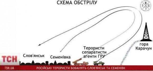 Схема обстрела «террористами» самих себя