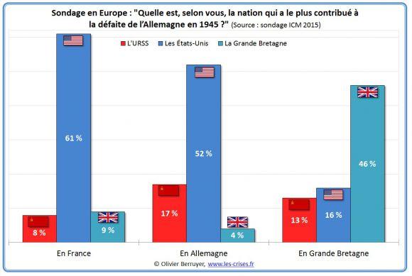 «Какая нация внесла наибольший вклад в разгром Германии в 1945?»