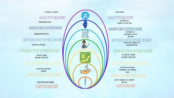 Русский культурный Код Созидателя, схема №2