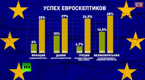 Успех евроскептиков на выборах в Европарламент в 2014г.