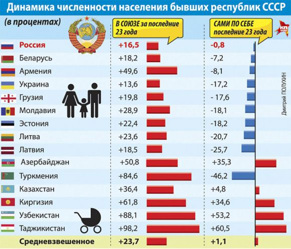 Динамика численности населения бывших республик СССР на 2015г.