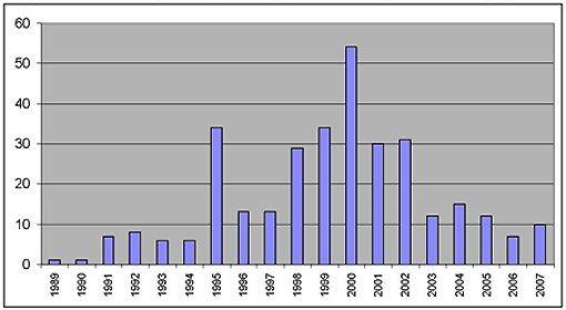 Количество публикаций по торсионным взаимодействиям в библиографии СО РАН