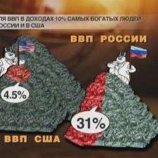 Доля ВВП в доходах самых богатых России и США (2009)