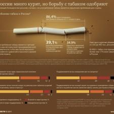 В России много курят, но борьбу с табаком одобряют (2011)
