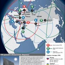 Безопасность России от ракетного удара (2009)
