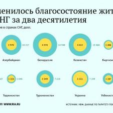 Изменение благосостояния жителей стран СНГ за два десятилетия (2011)