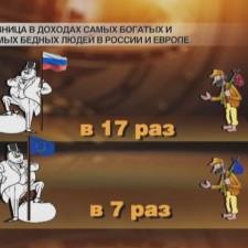 Разница в доходах самых бедных и самых богатых в России и в Европе (2009)