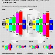 Стоимость времени для предвыборной агитации на телеканалах России (2011)