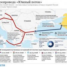 Проект газопровода «Южный поток» (2011)