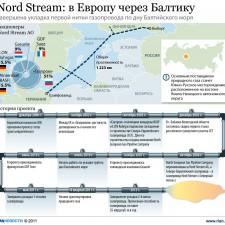 Строительство газопровода Северный поток (2011)