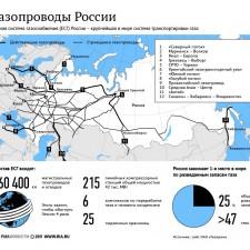 Крупные газопроводы России (2011)